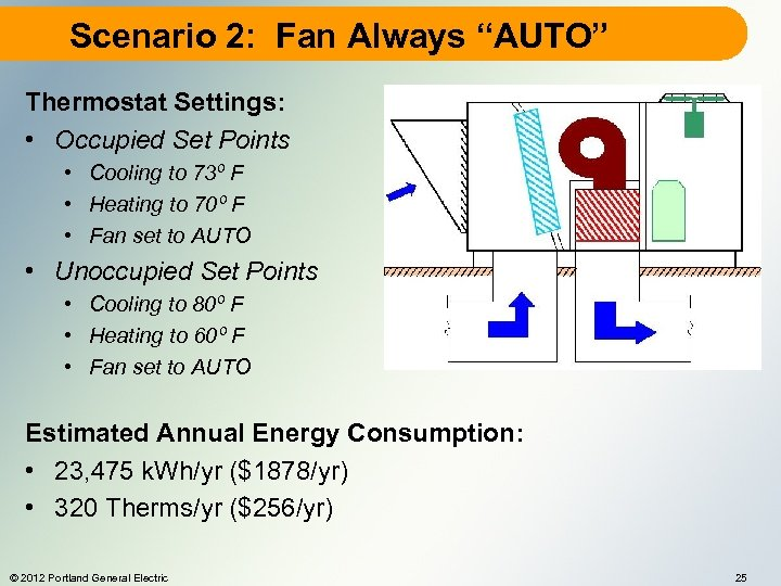"Scenario 2: Fan Always ""AUTO"" Thermostat Settings: • Occupied Set Points • Cooling to"