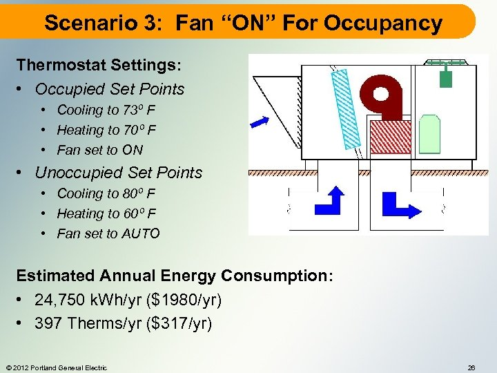 "Scenario 3: Fan ""ON"" For Occupancy Thermostat Settings: • Occupied Set Points • Cooling"