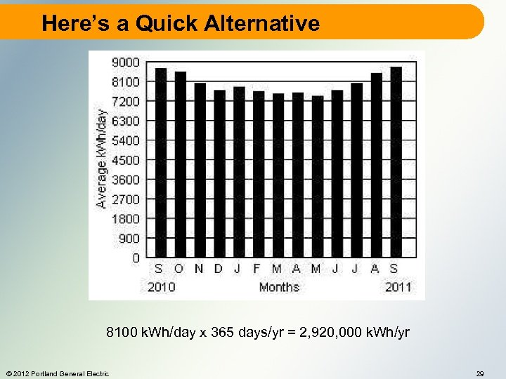 Here's a Quick Alternative 8100 k. Wh/day x 365 days/yr = 2, 920, 000