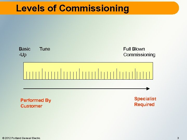 Levels of Commissioning Basic -Up Tune Full Blown Commissioning Performed By Customer Specialist Required