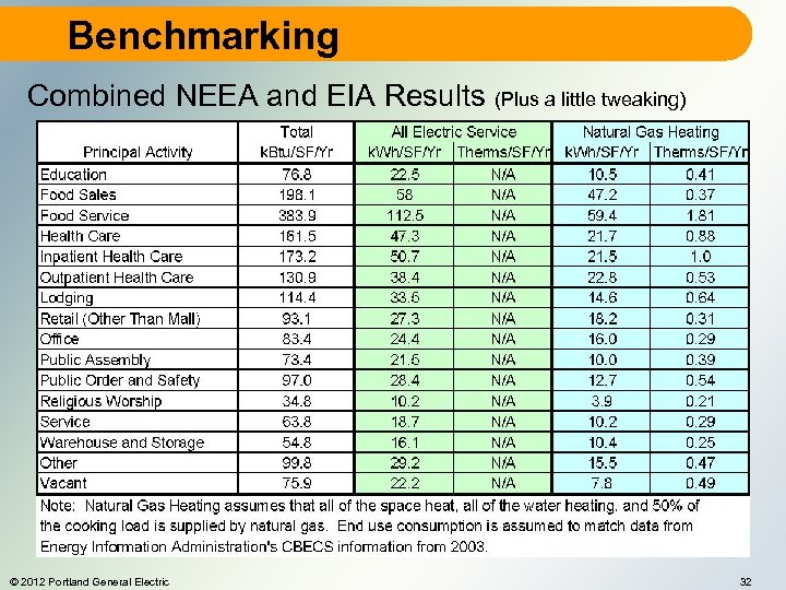 Benchmarking Combined NEEA and EIA Results (Plus a little tweaking) © 2012 Portland General