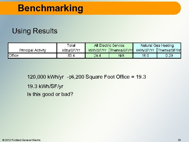Benchmarking Using Results 120, 000 k. Wh/yr 6, 200 Square Foot Office = 19.