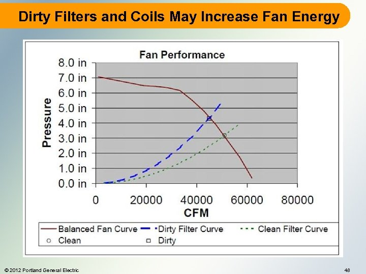 Dirty Filters and Coils May Increase Fan Energy © 2012 Portland General Electric 48