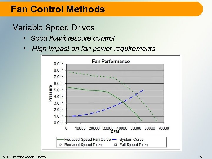 Fan Control Methods Variable Speed Drives • Good flow/pressure control • High impact on