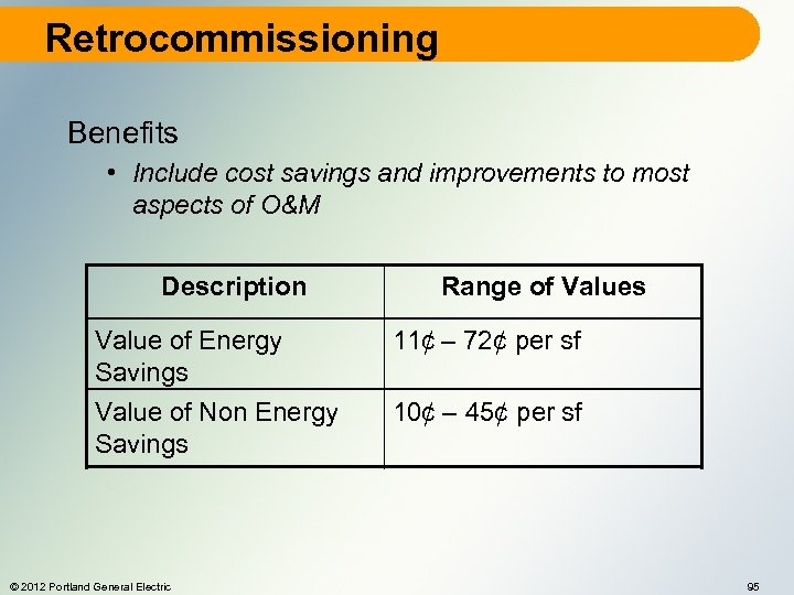 Retrocommissioning Benefits • Include cost savings and improvements to most aspects of O&M Description