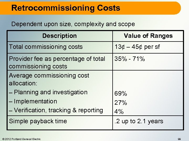 Retrocommissioning Costs Dependent upon size, complexity and scope Description Value of Ranges Total commissioning