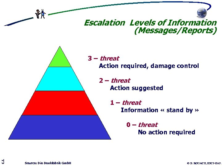 Escalation Levels of Information (Messages/Reports) 3 – threat Action required, damage control 2 –