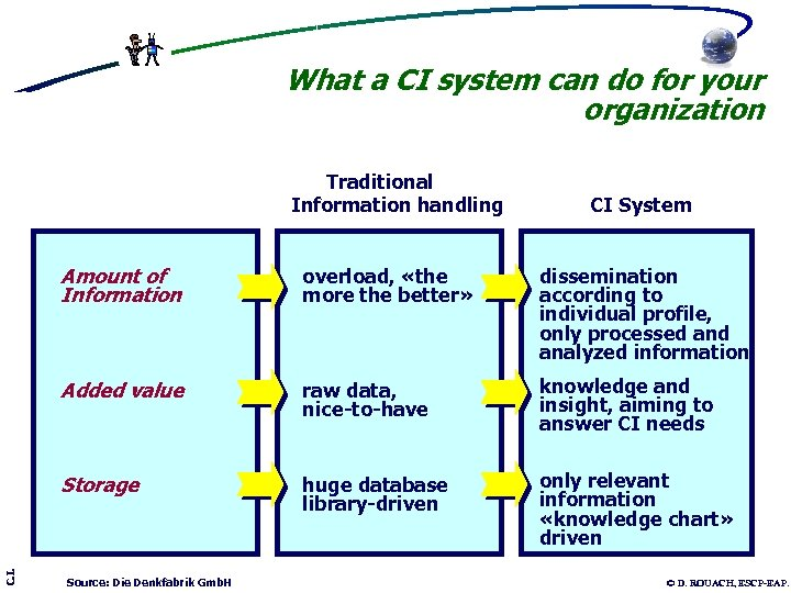 What a CI system can do for your organization Traditional Information handling CI System