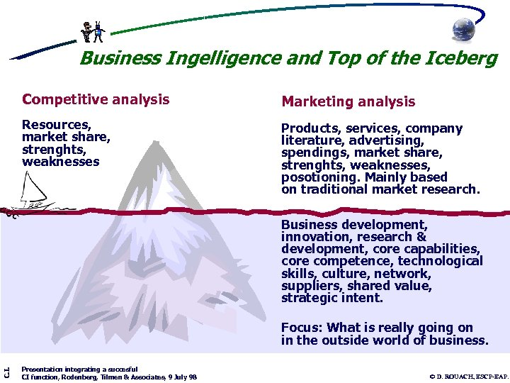 Business Ingelligence and Top of the Iceberg Competitive analysis Marketing analysis Resources, market share,