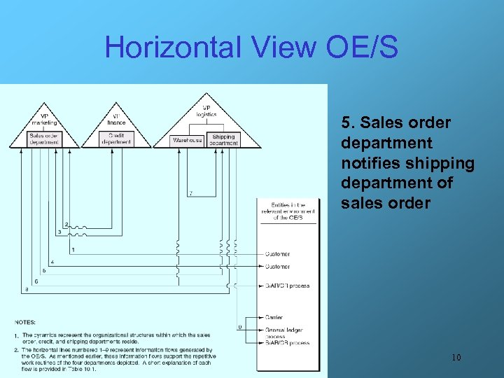Horizontal View OE/S 5. Sales order department notifies shipping department of sales order 10
