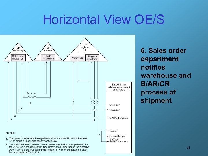 Horizontal View OE/S 6. Sales order department notifies warehouse and B/AR/CR process of shipment