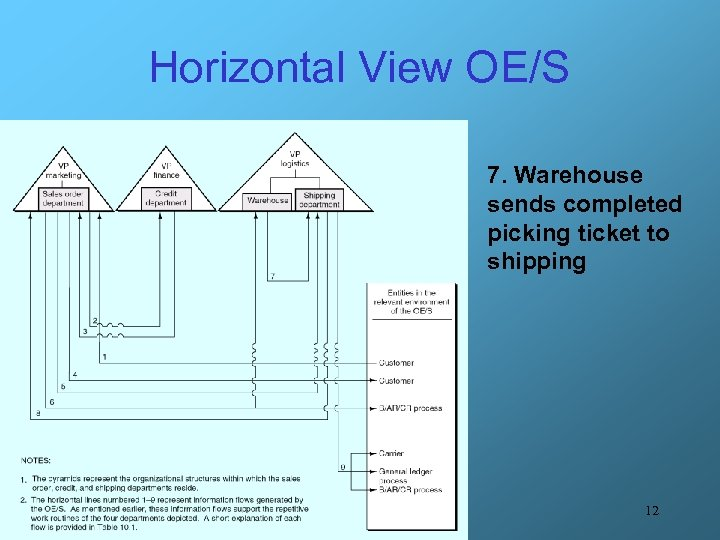 Horizontal View OE/S 7. Warehouse sends completed picking ticket to shipping 12