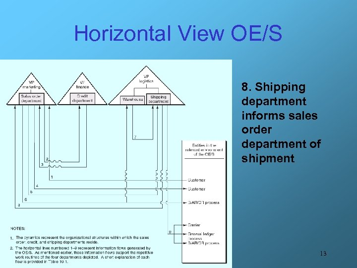 Horizontal View OE/S 8. Shipping department informs sales order department of shipment 13
