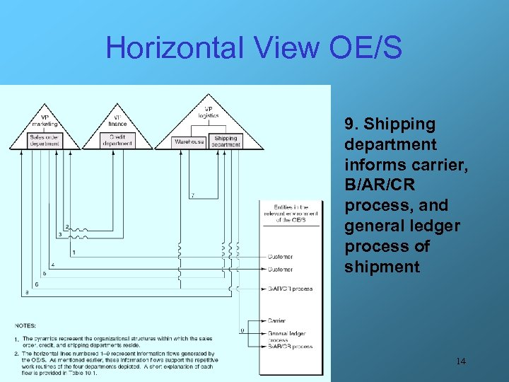 Horizontal View OE/S 9. Shipping department informs carrier, B/AR/CR process, and general ledger process