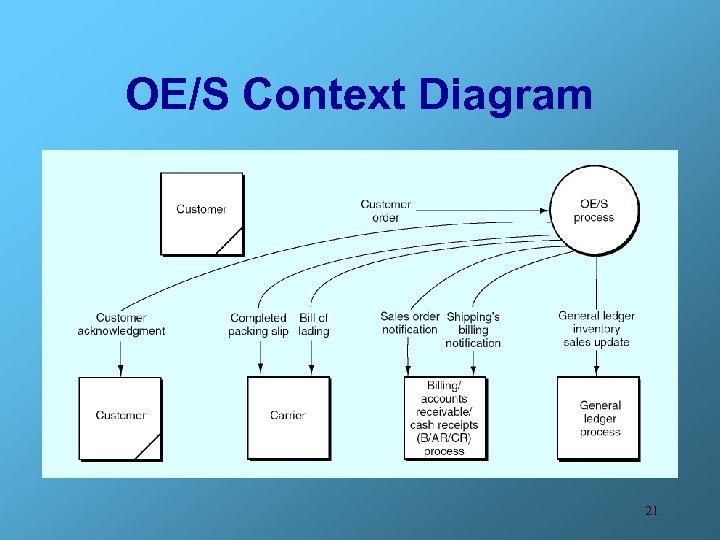 OE/S Context Diagram 21