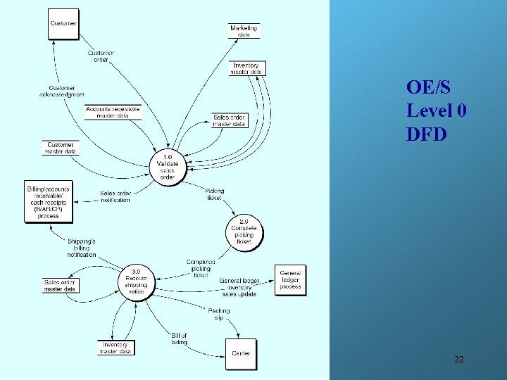 OE/S Level 0 DFD 22