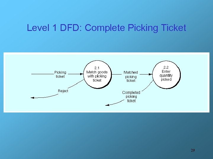 Level 1 DFD: Complete Picking Ticket 29