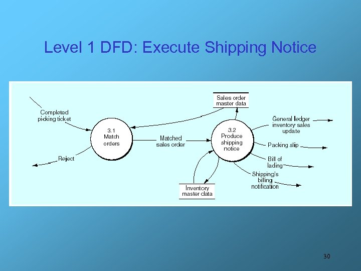 Level 1 DFD: Execute Shipping Notice 30