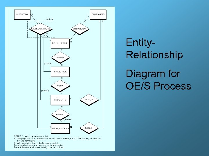 Entity. Relationship Diagram for OE/S Process