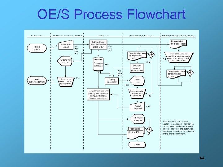 OE/S Process Flowchart 44