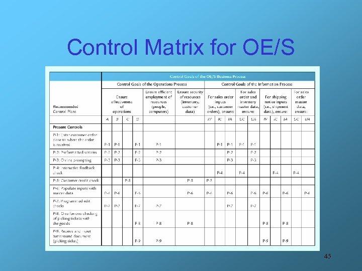 Control Matrix for OE/S 45