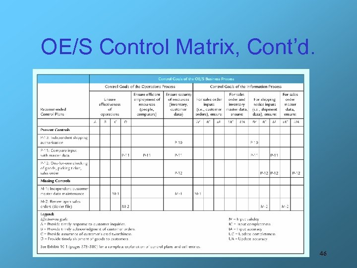 OE/S Control Matrix, Cont'd. 46