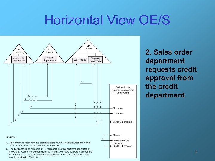 Horizontal View OE/S 2. Sales order department requests credit approval from the credit department