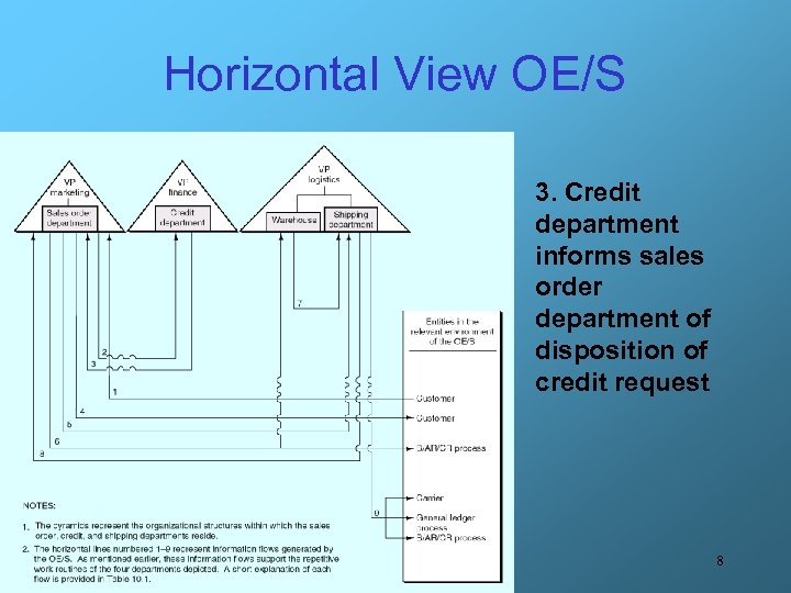 Horizontal View OE/S 3. Credit department informs sales order department of disposition of credit