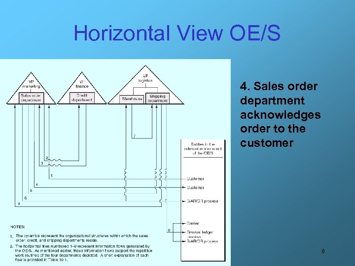 Horizontal View OE/S 4. Sales order department acknowledges order to the customer 9
