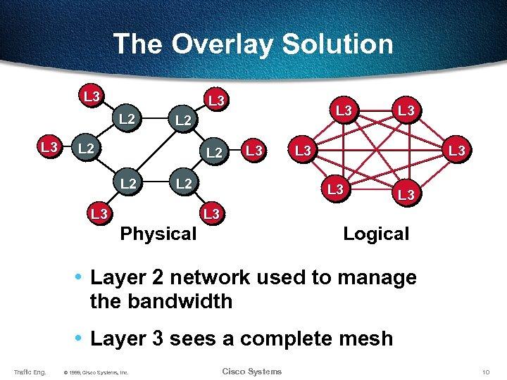 The Overlay Solution L 3 L 2 L 2 L 3 L 3 L