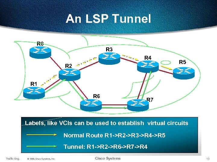 An LSP Tunnel R 8 R 3 R 4 R 2 R 5 R