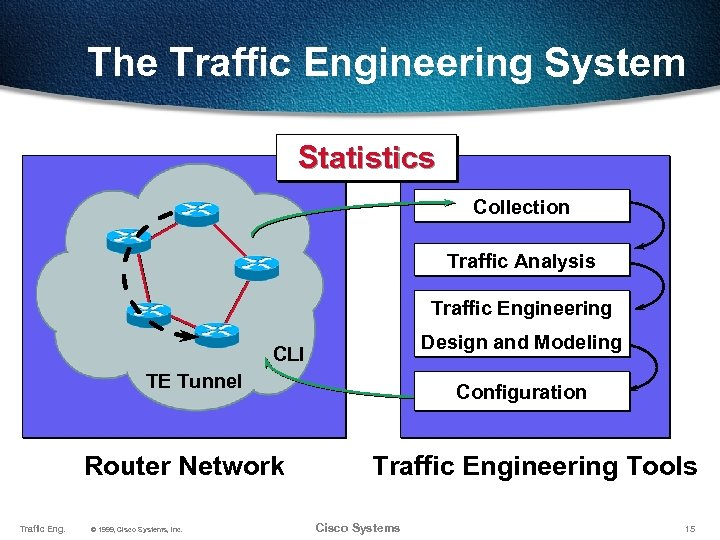 The Traffic Engineering System Statistics Collection Traffic Analysis Traffic Engineering Design and Modeling CLI