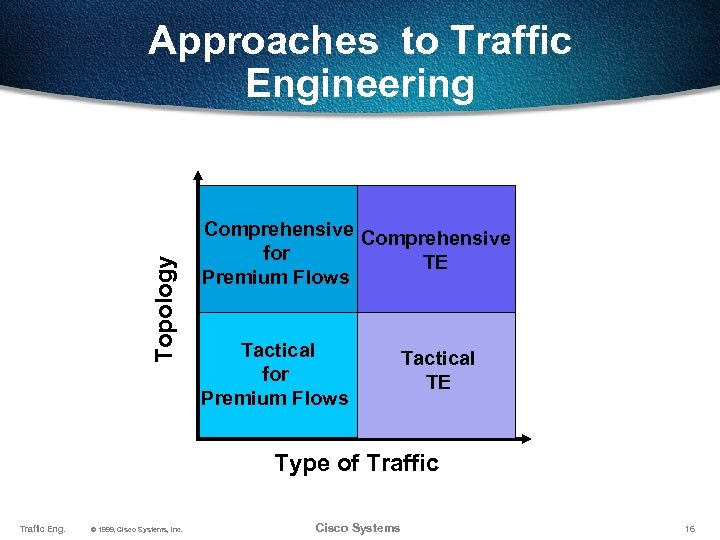 Topology Approaches to Traffic Engineering Comprehensive for TE Premium Flows Tactical for Premium Flows
