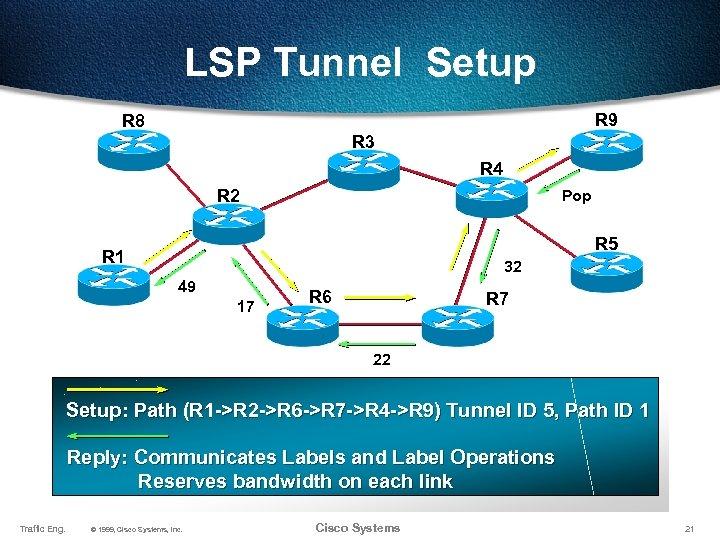 LSP Tunnel Setup R 9 R 8 R 3 R 4 R 2 Pop