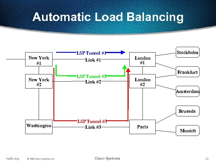 Automatic Load Balancing New York #1 New York #2 LSP Tunnel #1 Link #1