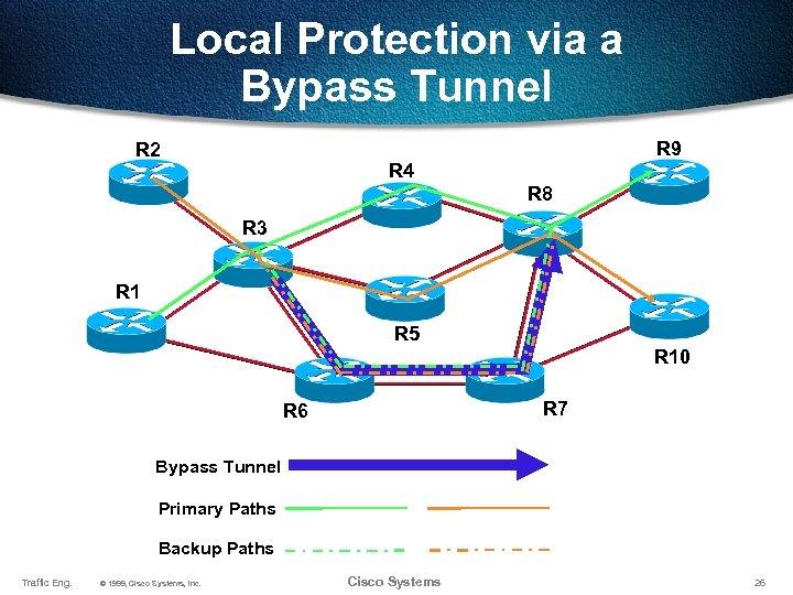 Local Protection via a Bypass Tunnel R 2 R 9 R 4 R 8