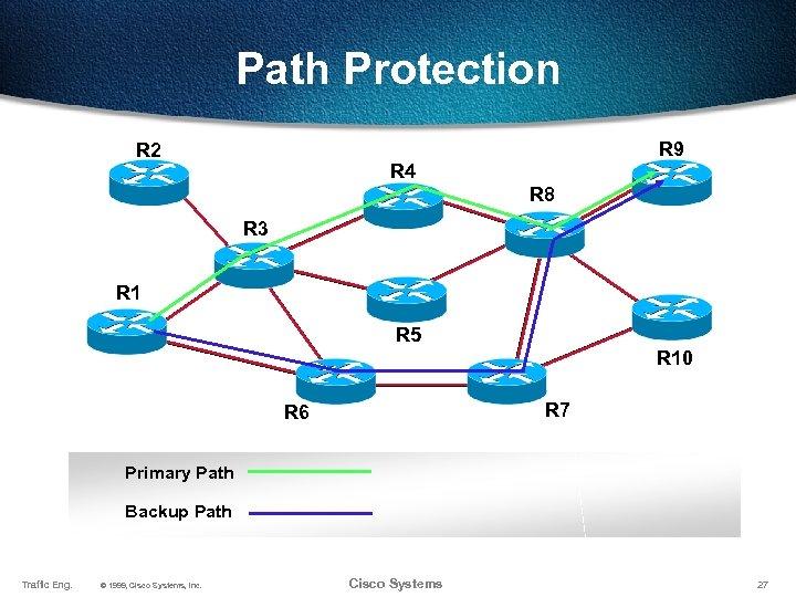 Path Protection R 2 R 9 R 4 R 8 R 3 R 1