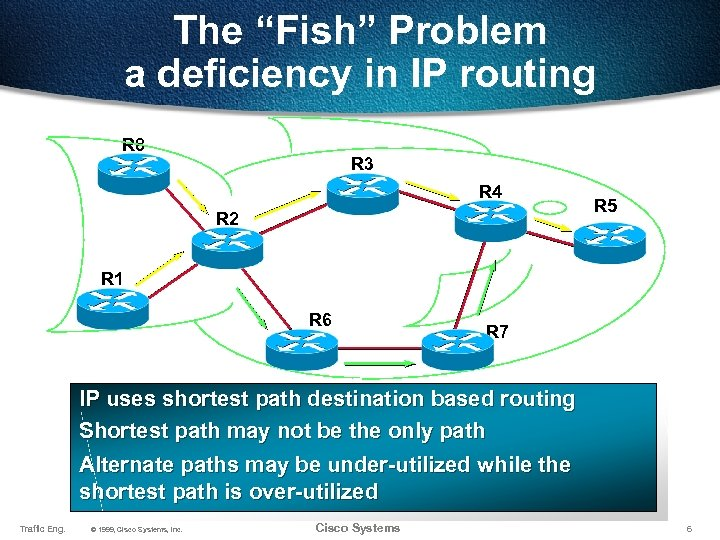 """The """"Fish"""" Problem a deficiency in IP routing R 8 R 3 R 4"""