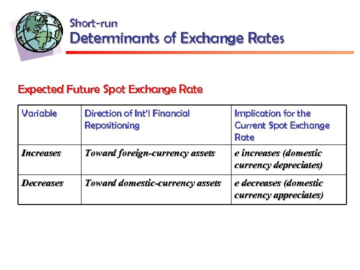 Short-run Determinants of Exchange Rates Expected Future Spot Exchange Rate Variable Direction of Int'l