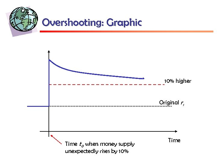 Overshooting: Graphic 10% higher Original rs Time t 0 when money supply unexpectedly rises