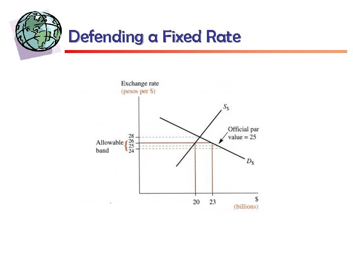 Defending a Fixed Rate