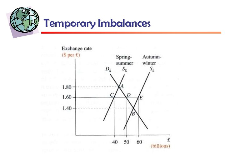 Temporary Imbalances