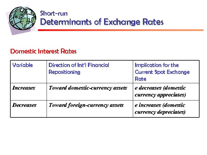 Short-run Determinants of Exchange Rates Domestic Interest Rates Variable Direction of Int'l Financial Repositioning