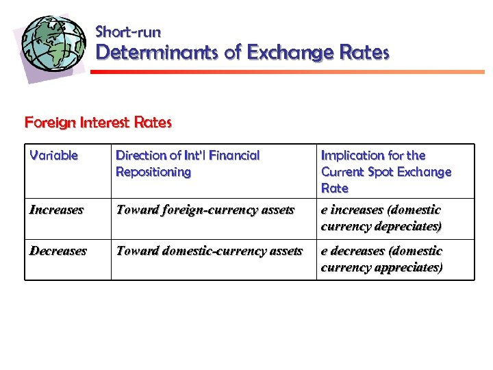 Short-run Determinants of Exchange Rates Foreign Interest Rates Variable Direction of Int'l Financial Repositioning