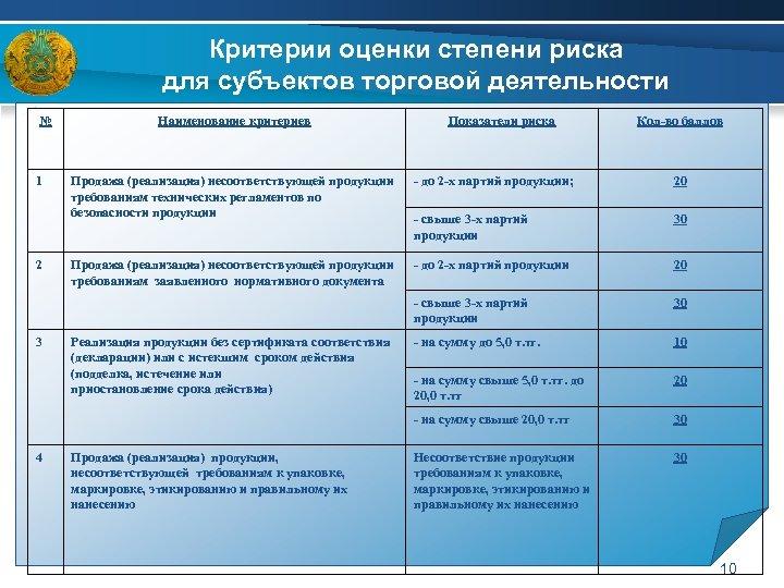 Критерии оценки степени риска для субъектов торговой деятельности № 1 Наименование критериев Показатели риска