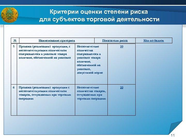 Критерии оценки степени риска для субъектов торговой деятельности № Наименование критериев Показатели риска 5