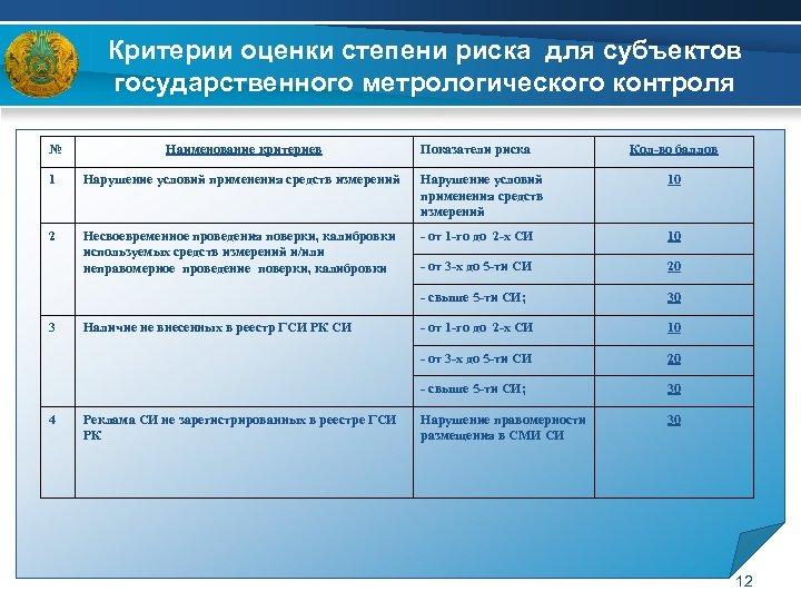 Критерии оценки степени риска для субъектов государственного метрологического контроля № Наименование критериев 1 Нарушение