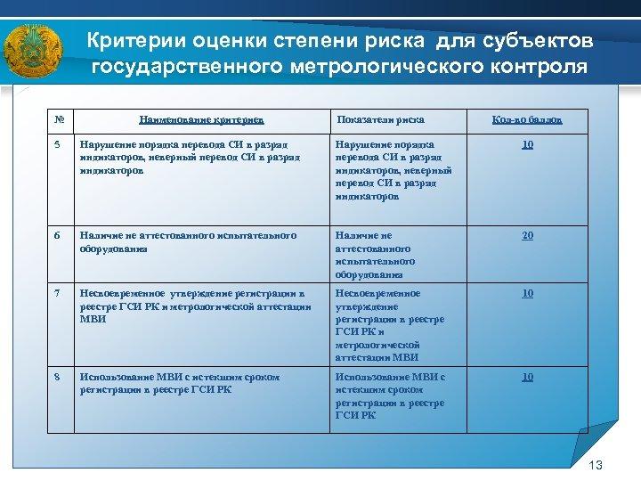 Критерии оценки степени риска для субъектов государственного метрологического контроля № Наименование критериев Показатели риска