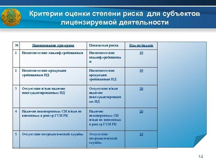 Критерии оценки степени риска для субъектов лицензируемой деятельности № Наименование критериев Показатели риска Кол-во