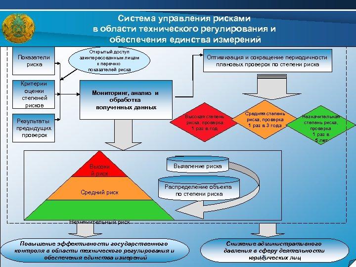 Система управления рисками в области технического регулирования и обеспечения единства измерений Показатели риска Критерии
